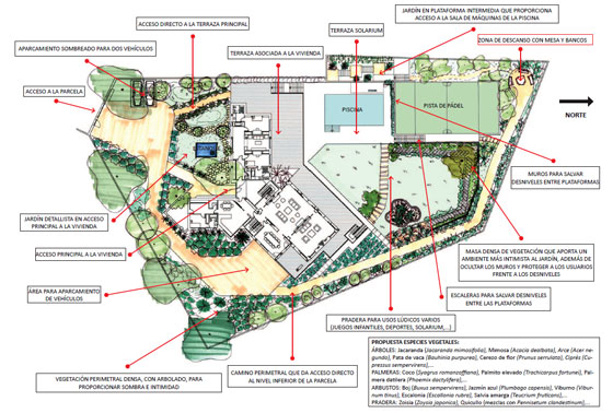 Ejemplo de plano e información tal y como se recibe del diseño de su jardín