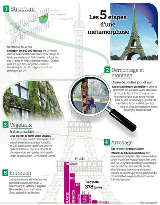 la metamorfosis de la Torre Eiffel